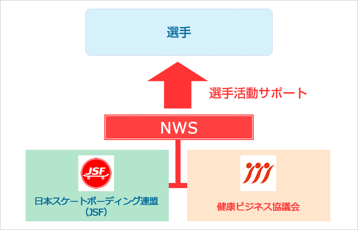 NWSプロジェクトとは?