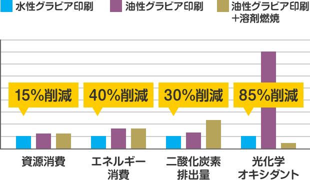 各種印刷方式の環境負荷の比較